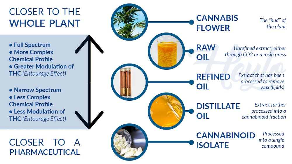 full spectrum cannabis cbd